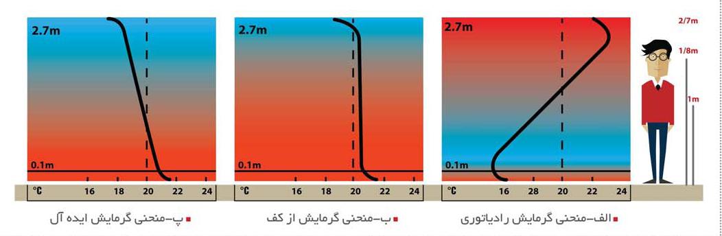 توزیع حرارتی گرمایش در سه حالت مختلف