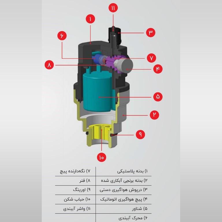 جزئیات اتصال شیر هواگیری اتوماتیک به کلکتور